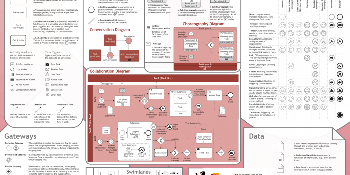 مدلسازی فرایند,استاندارد BPMN, آموزش BPMN