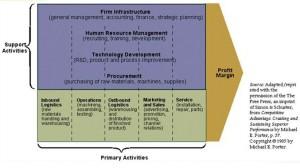 مدل زنجیره ارزش پورتر,Porter, پورتر,زنجيره ارزش فرایندها
