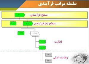 نمودار سلسله مراتب فرايندي (PHD)