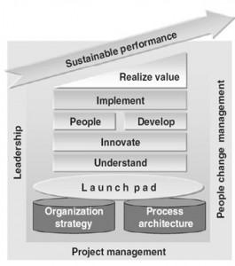 چارچوب جستون نلیس در مدیریت فرایند