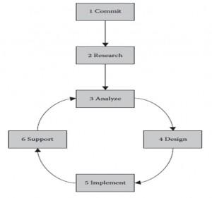 چارچوب چانگ در مدیریت فرایند