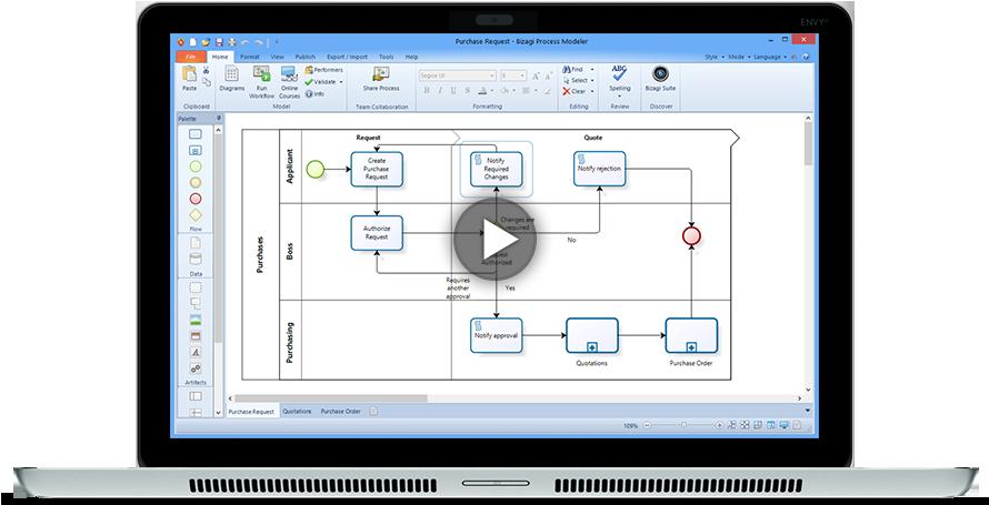 چرا BPMS؟ سیستم مدیریت فرایندها,نرم افزار BPMS