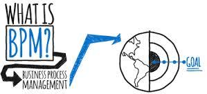 دستاوردهای سیستم مدیریت فرآیندهای کسب و کار