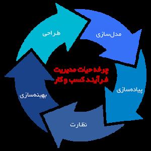 چارچوب مدیریت فرایند