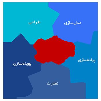 متدولوژی در پروژه های BPM, مدیریت فرایند