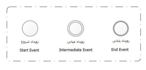 انواع رویداد در BPMN, انواع Event, استاندارد BPMN