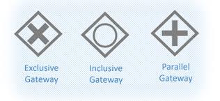 انواع Gateway ها در BPMN, استاندارد BPMN, انواع دروازه ها