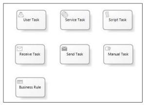 انواع Task در BPMN, BPMN چیست؟