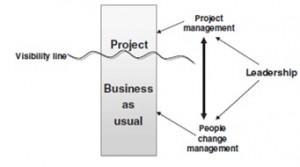 چارچوب نلیس BPM, چارچوب جستون, چارچوب مدیریت فرایند