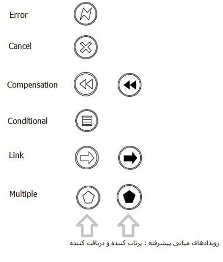 رویدادهای میانی پیشرفته در BPMN , استاندارد BPMN چیست؟