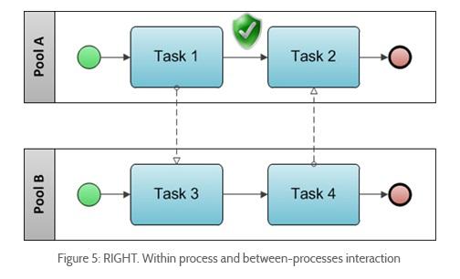 اشتباهات مدلسازی بی پی ا م ان, اشتباهات مدلسازی BPMN