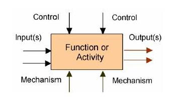 مدلسازي فرایند با استاندارد IDEF-بخش دوم