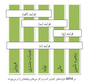 بهینه سازی عملکرد از طریق مدیریت فرایند
