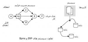 BPMS & ERP