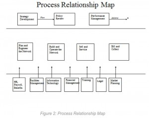 process relation