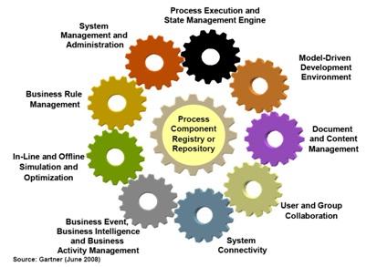 موتورها و اجزاء نرم افزار BPMS,نرم افزار BPMS