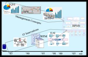 سیستم مدیریت فرآیند