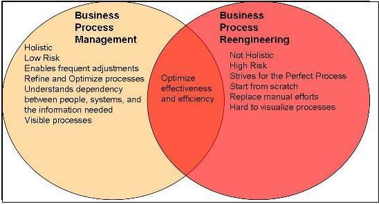 تفاوت مدیریت فرایند و مهندسی مجدد فرایندها