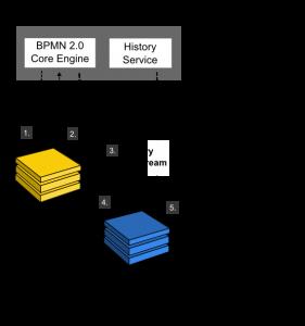 نرم افزار BPMS کاموندا