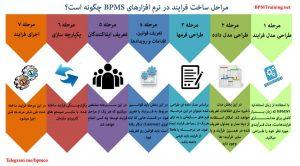ساخت فرایند در نرم افزار BPMS