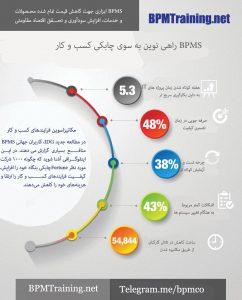 ارزش افزوده های نرم افزار BPMS