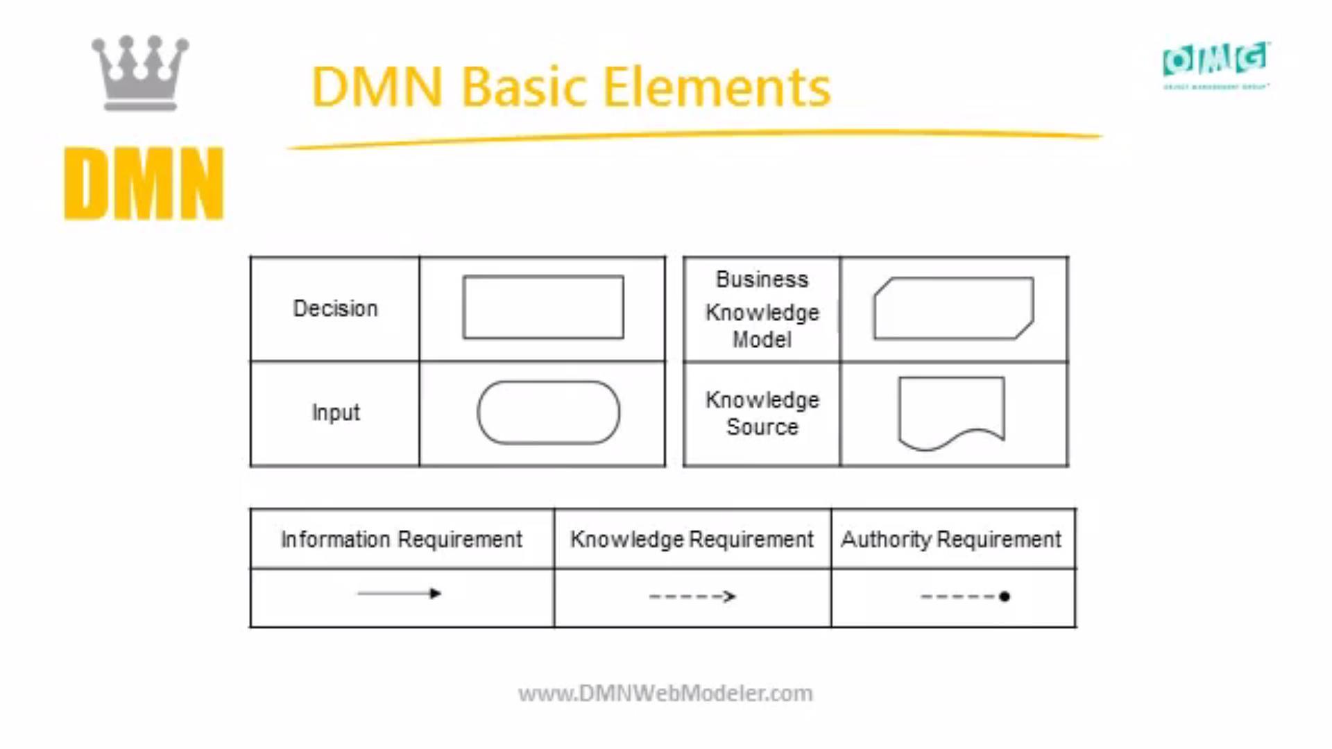 استاندارد DMN