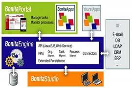 نرم افزار Bonitasoft