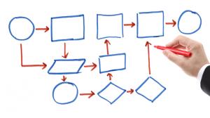 مدل سازی فرایند