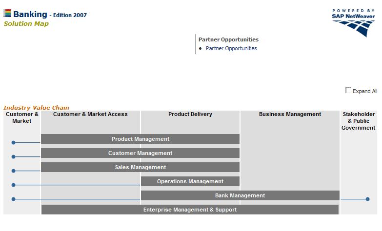 مدل مرجع SAP