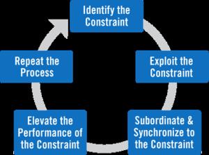تئوري محدوديتها در مدیریت فرایند