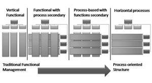 سازمان وظیفه گرا و سازمان فرایند گرا