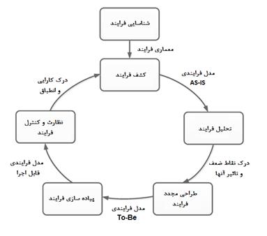 چرخه مدیریت فرایند