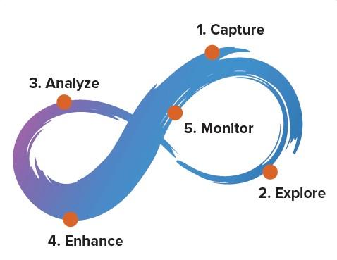 چرخه فرایندکاوی