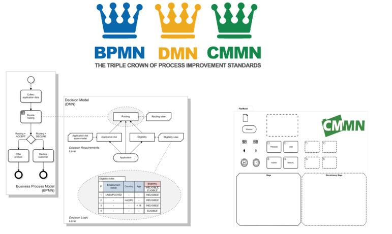 مدلسازی پیشرفته فرایند