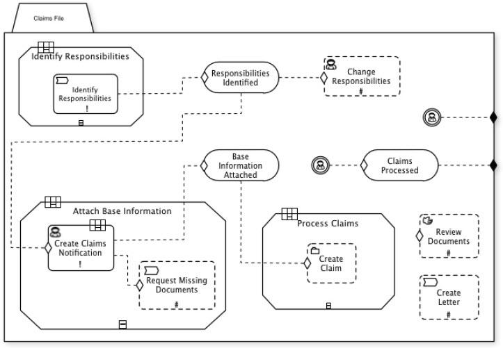 نرم افزار مدیریت فرایند