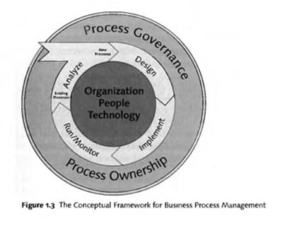 BPM چیست؟ از کتاب The SAP BPM Road map