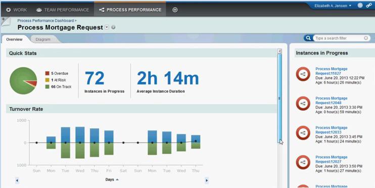 ارتباط BPMS با ارزیابی عملکرد