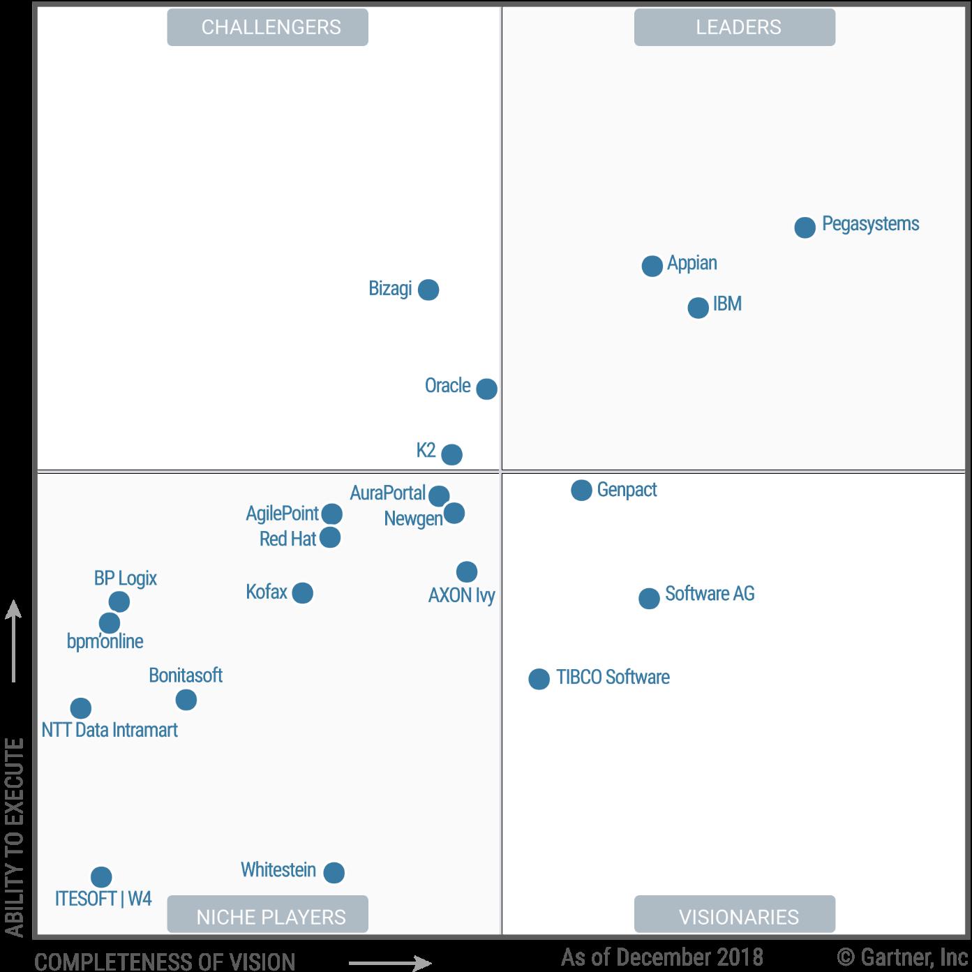 مقایسه نرم افزارهای BPMS