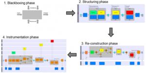 سطوح مدلسازی فرایند