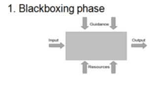 سطح اول مدلسازی فرایند