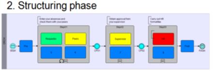 سطح دو مدلسازی فرایند