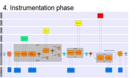 سطح 4 مدلسازی فرایند