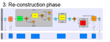 سطح ۳ مدلسازی فرایند