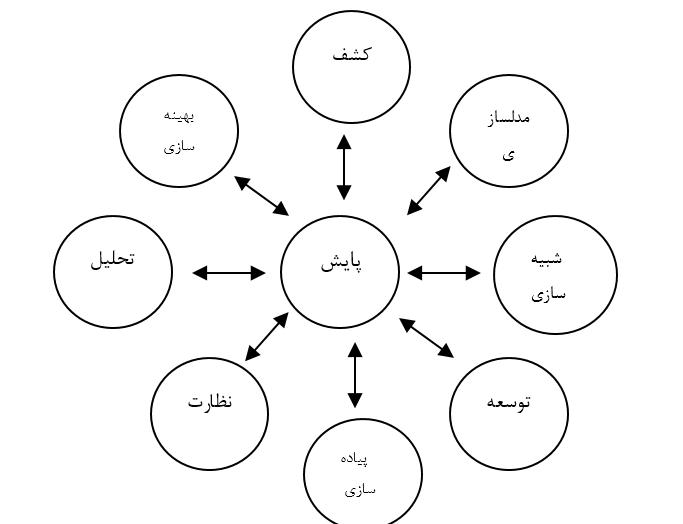 چرخه مدیریت فرایند گارتنر