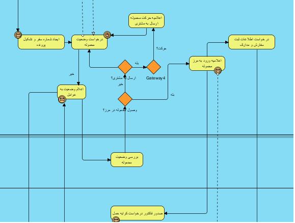 مدل فرایندی