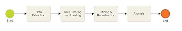 گام های فرایندکاوی