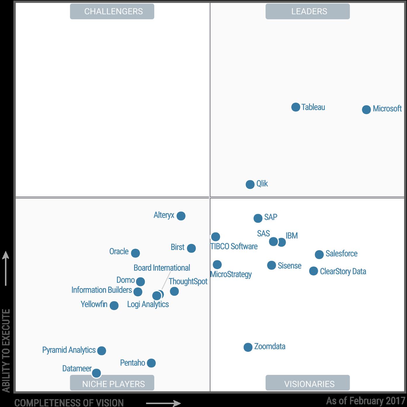 رتبه بندی نرم افزاهای هوش تجاری در گارتنر