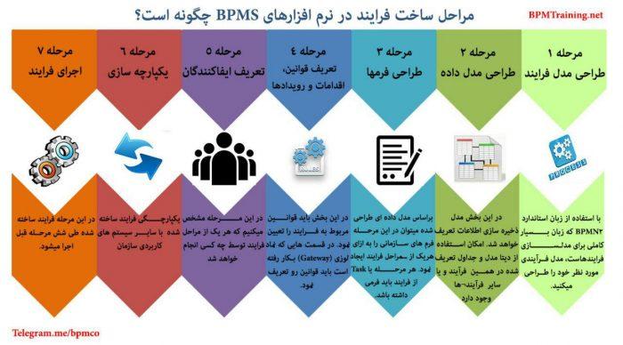 مراحل ساخت فرایند در BPMS