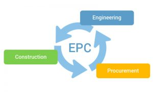 مدیریت فرایند در سازمان پروژه محور