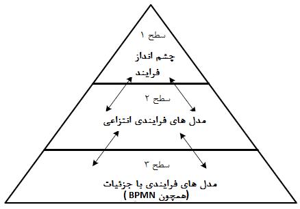 شناسایی معماری فرایندها